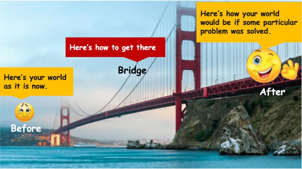 วิธีโพสขายของ ด้วยเทคนิค Before - After - Bridge